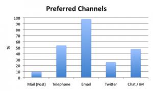 channels_preferred